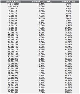 Golf University USGA Handicap Brekdown Percentages